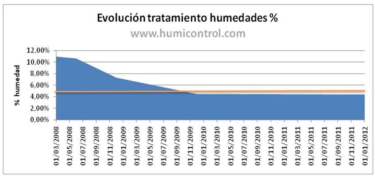 Grafico evolución tratamiento de humedades por capilaridad