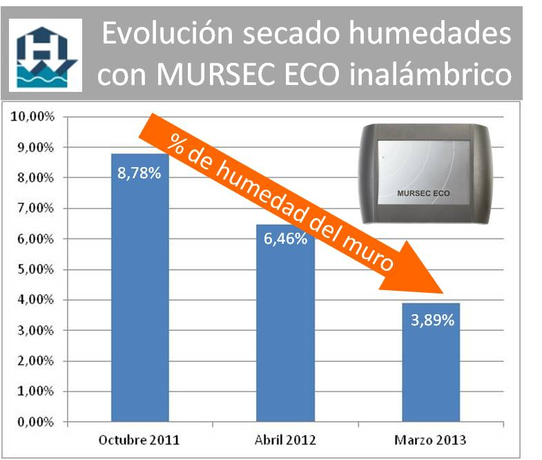 Evolucion tratamiento humedades Hospital Sant Pau