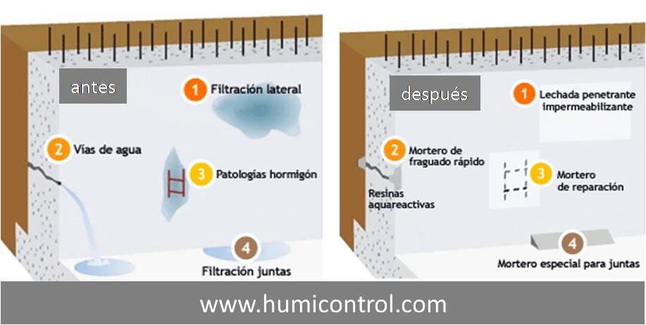 Actuaciones en impermeabilización de muros con filtraciones de agua en sótanos